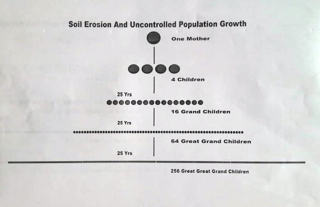 Population explosion inevitable
